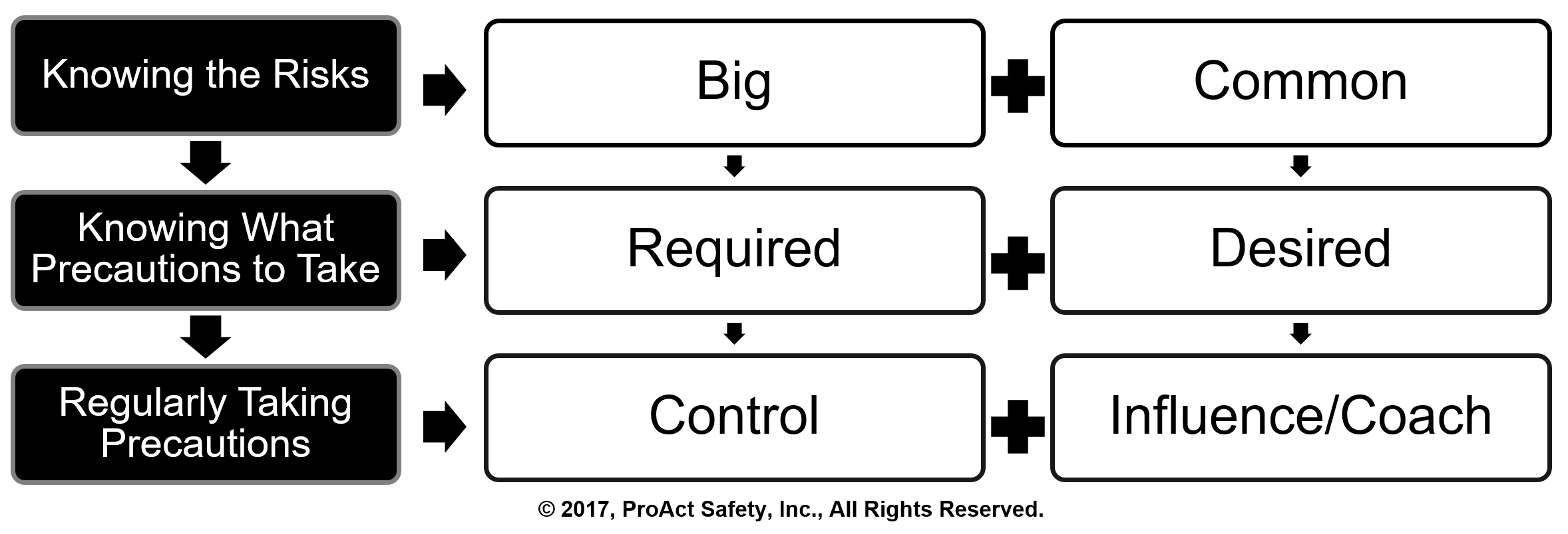 A Visual Model to Simplify the Definition of Safety