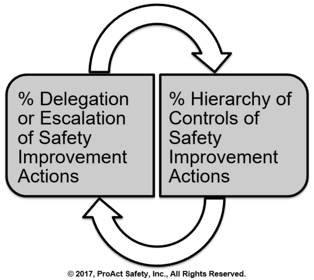 Measuring Behavioral Integrity of Safety Ownership and Improvement