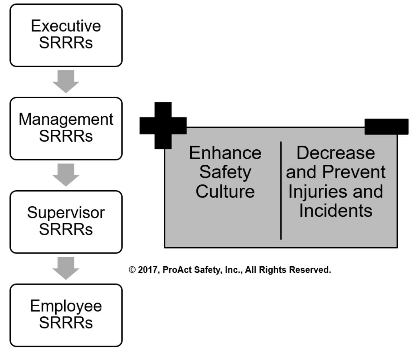 What Are Your Safety Roles, Responsibilities and Results?