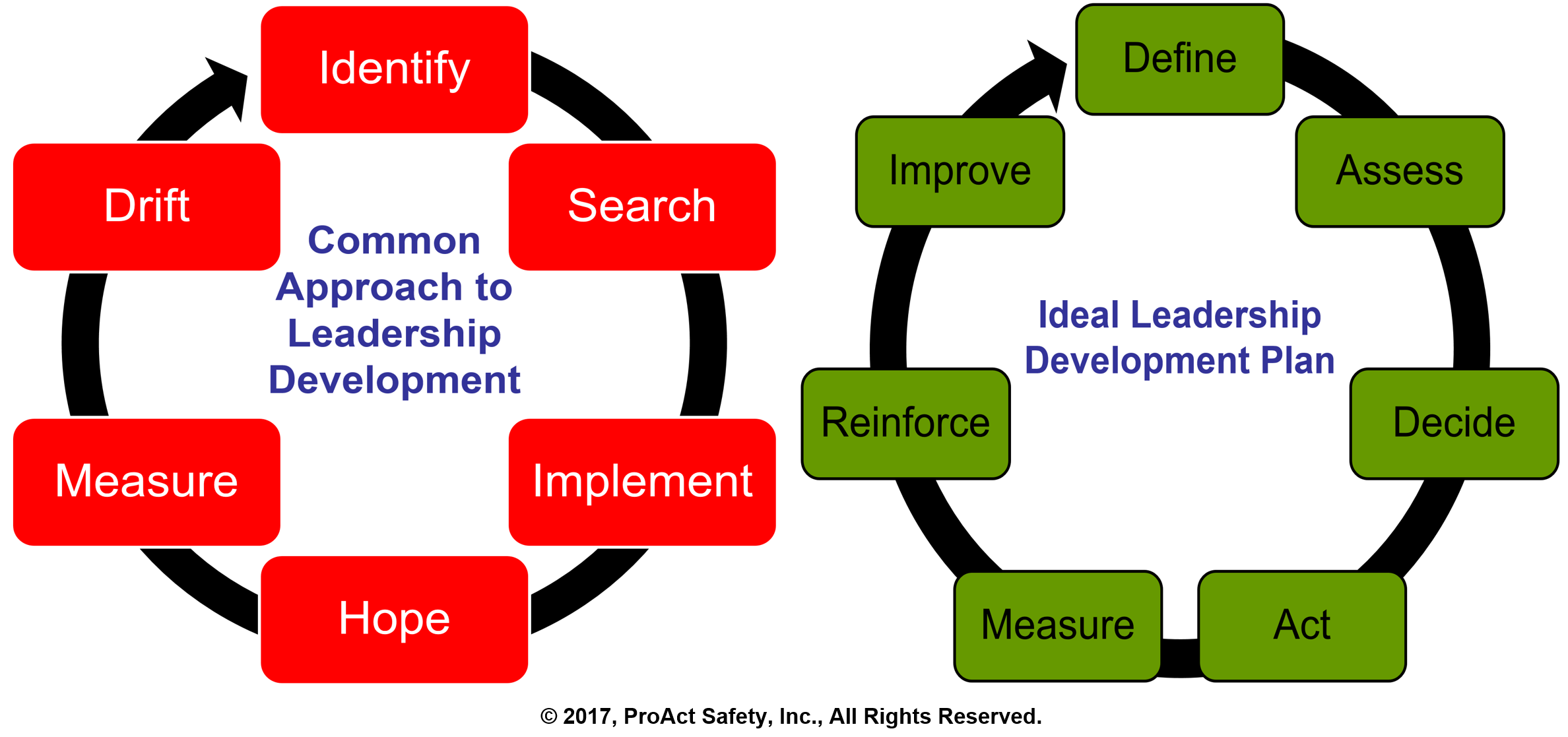 Why Leadership Development Efforts Will Continue to Fail