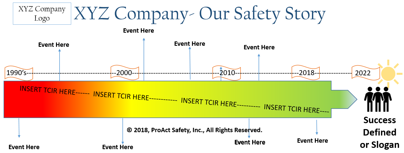 A Timeline of Safety Progress: Aligning Others and Minimizing Change Resistors