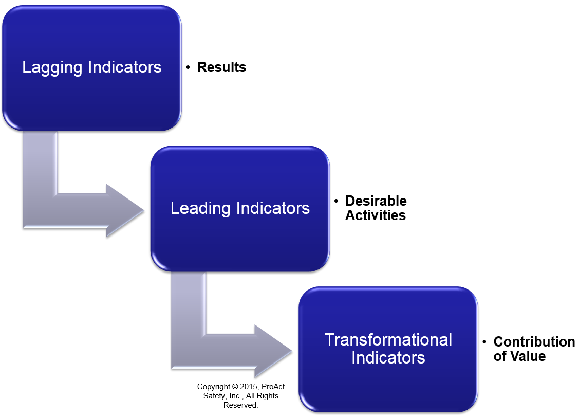 Lagging to Leading to Transformational Indicators ...