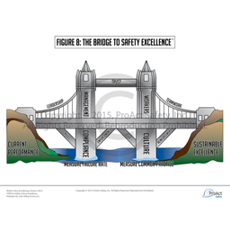 The Bridge to Safety Culture Excellence