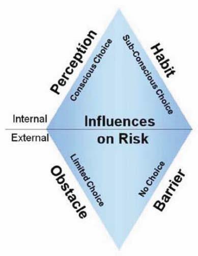 Understanding Influences on Risks: A Four-Part Model